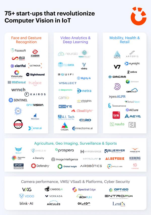 75+ start-ups that revolutionize Computer Vision in IoT (4)