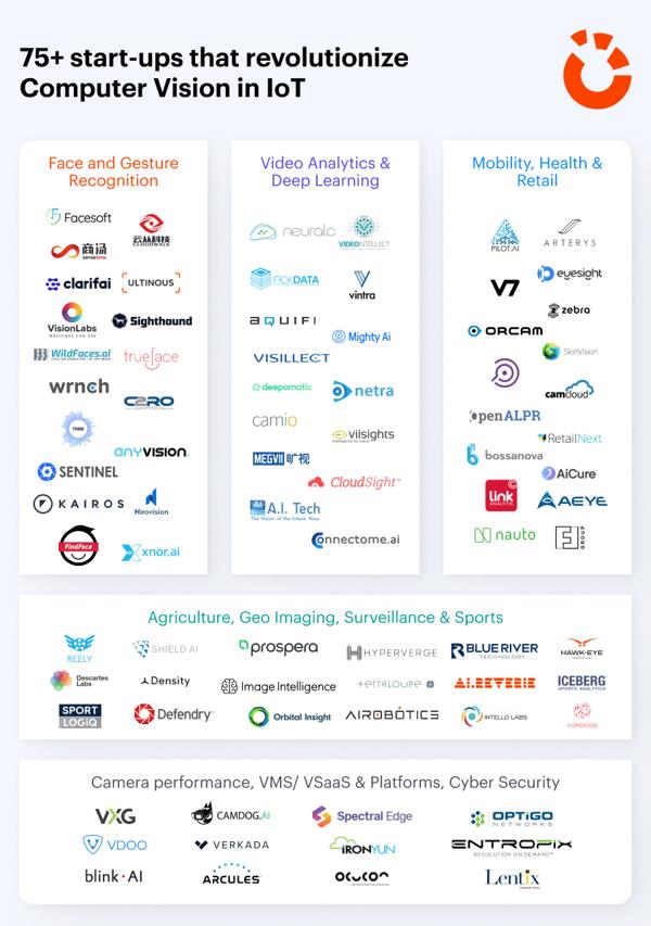 75+ start-ups that revolutionize Computer Vision in IoT