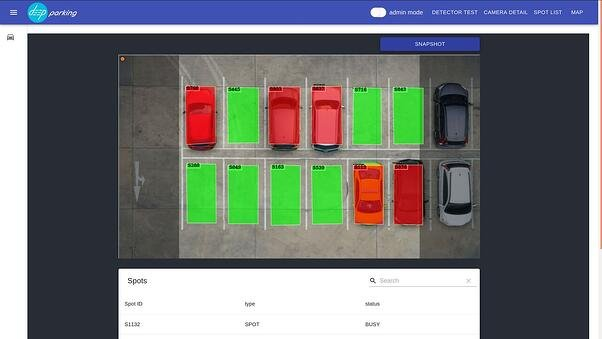 video analytics for parking-management-ai