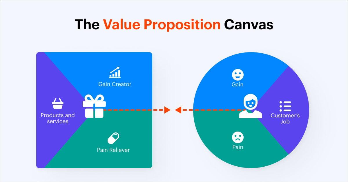 The-Value-Proposition-Canvas
