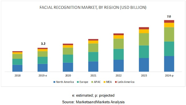 advanced-facial-recognition-market7